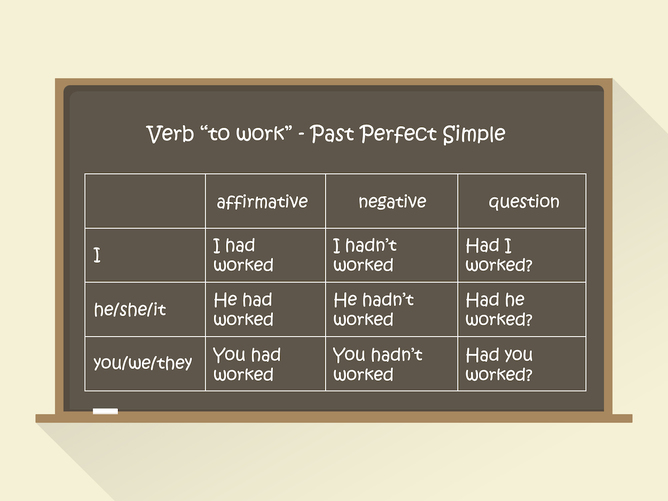 gramatyka angielska past simple